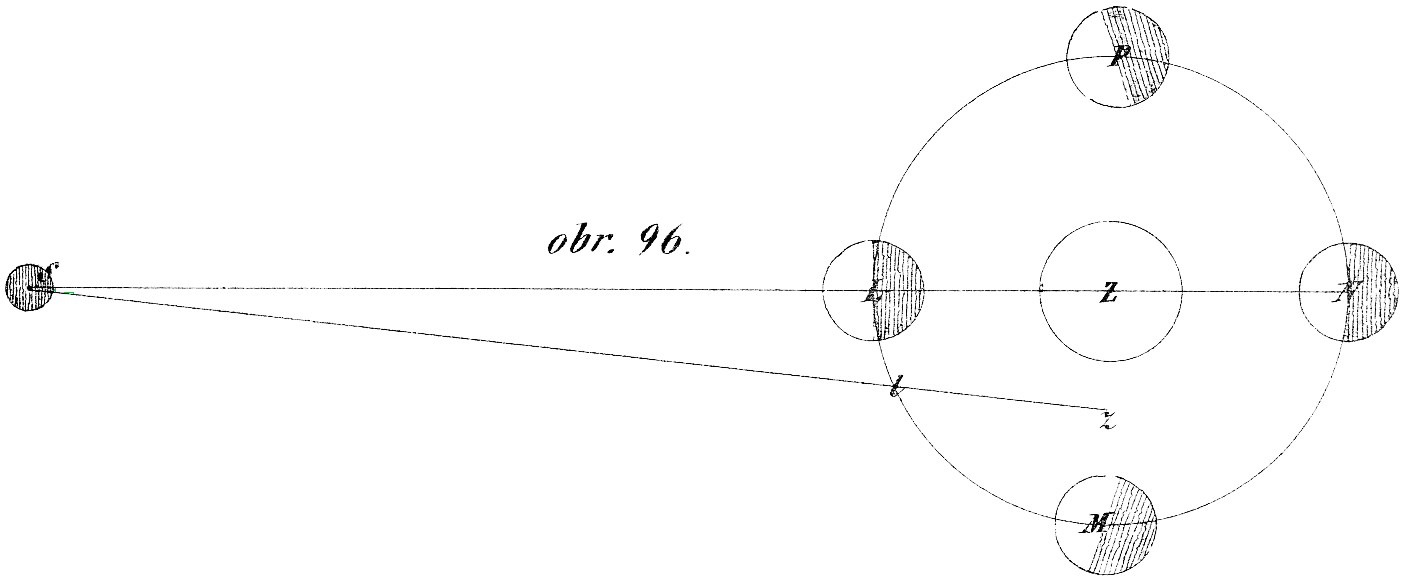 obr. 96.